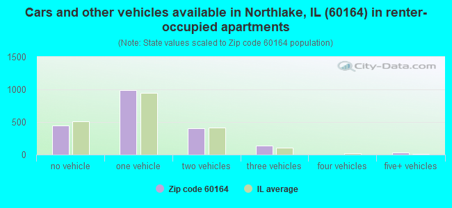 Cars and other vehicles available in Northlake, IL (60164) in renter-occupied apartments