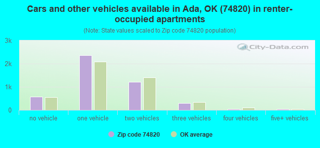 Cars and other vehicles available in Ada, OK (74820) in renter-occupied apartments