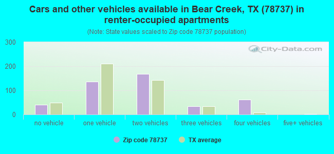 Cars and other vehicles available in Bear Creek, TX (78737) in renter-occupied apartments
