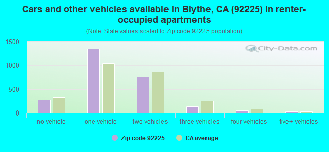 Cars and other vehicles available in Blythe, CA (92225) in renter-occupied apartments