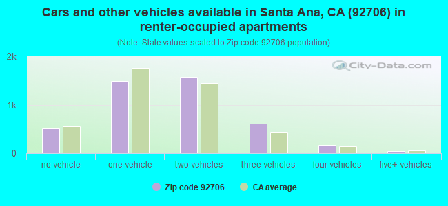 Cars and other vehicles available in Santa Ana, CA (92706) in renter-occupied apartments