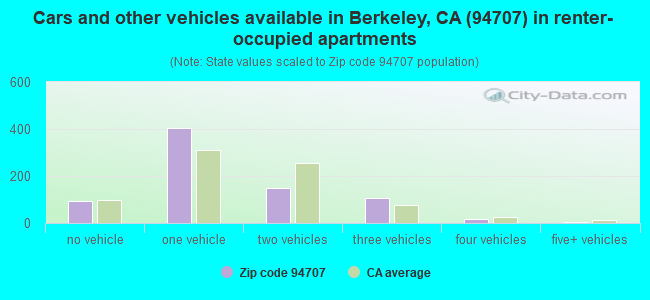 Cars and other vehicles available in Berkeley, CA (94707) in renter-occupied apartments