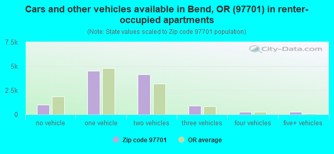 Cars and other vehicles available in Bend, OR (97701) in renter-occupied apartments