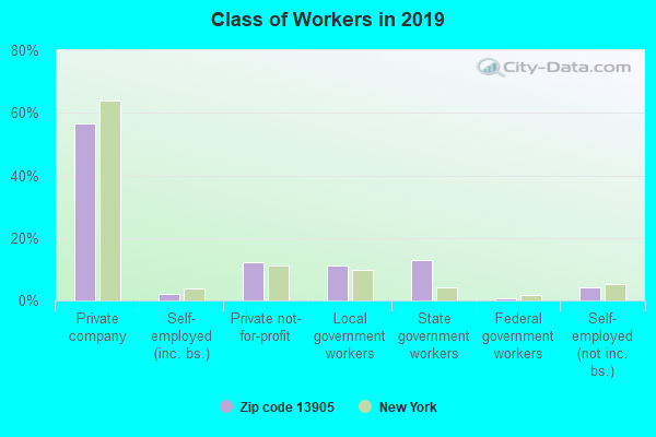 Class of Workers in 2019