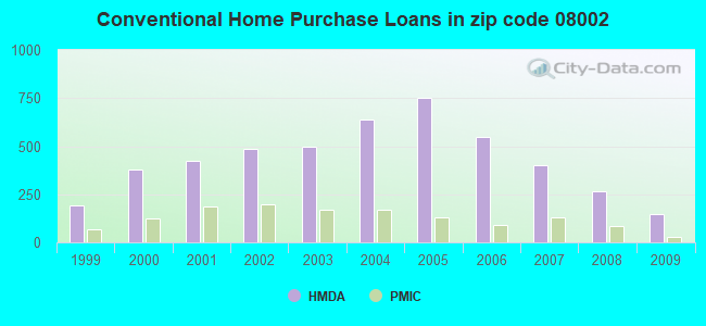 Conventional Home Purchase Loans in zip code 08002