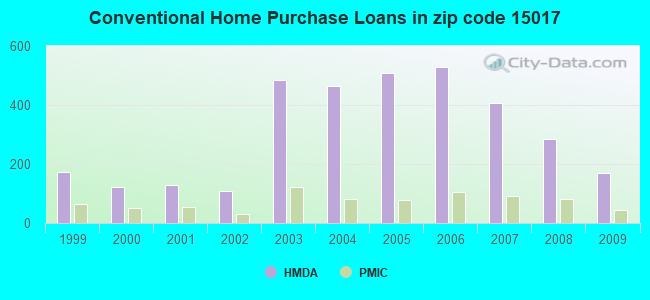 Conventional Home Purchase Loans in zip code 15017