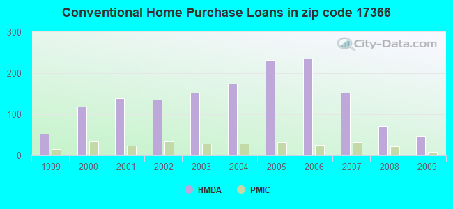 Conventional Home Purchase Loans in zip code 17366