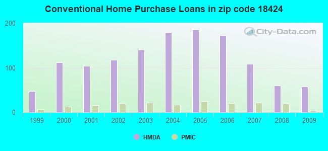 Conventional Home Purchase Loans in zip code 18424