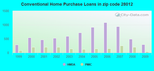 Conventional Home Purchase Loans in zip code 28012
