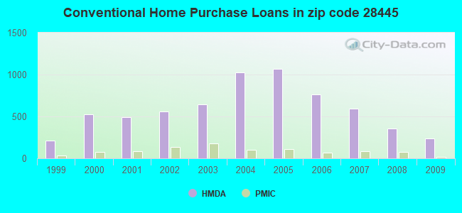 Conventional Home Purchase Loans in zip code 28445