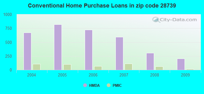 Conventional Home Purchase Loans in zip code 28739