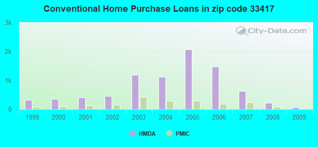 Conventional Home Purchase Loans in zip code 33417