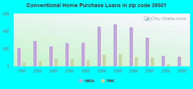 Conventional Home Purchase Loans in zip code 39501