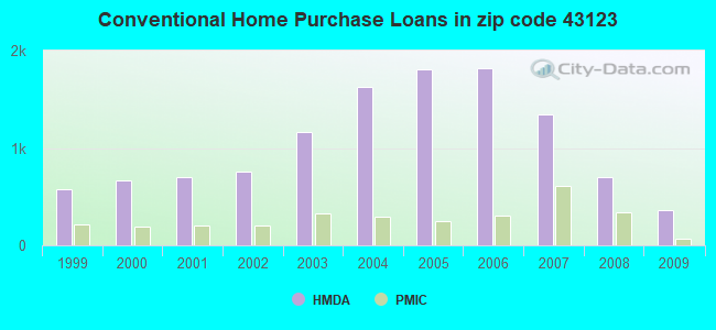 Conventional Home Purchase Loans in zip code 43123