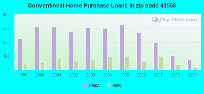 Conventional Home Purchase Loans in zip code 43558