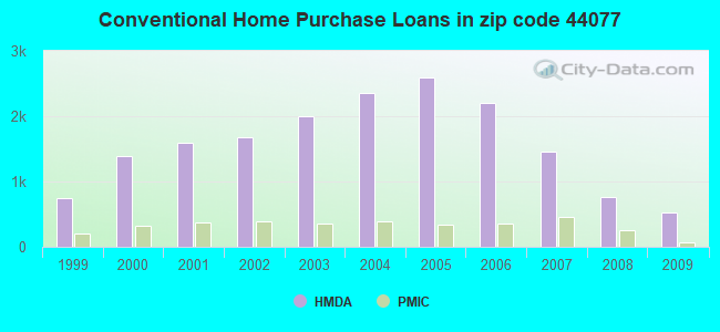 Conventional Home Purchase Loans in zip code 44077