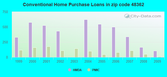 Conventional Home Purchase Loans in zip code 48362