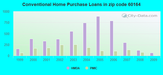 Conventional Home Purchase Loans in zip code 60164