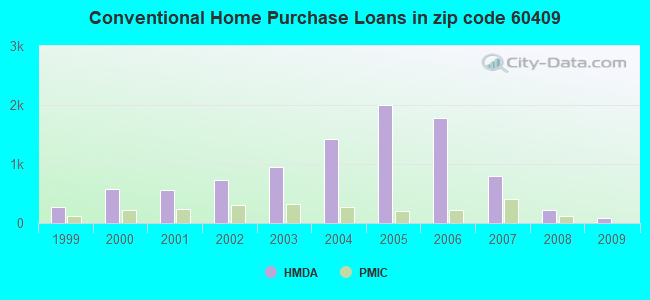 Conventional Home Purchase Loans in zip code 60409