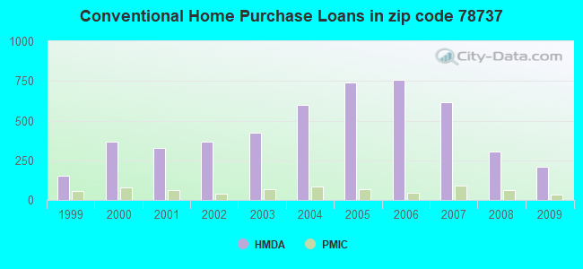 Conventional Home Purchase Loans in zip code 78737