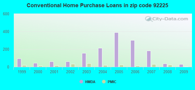 Conventional Home Purchase Loans in zip code 92225
