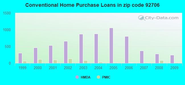 Conventional Home Purchase Loans in zip code 92706