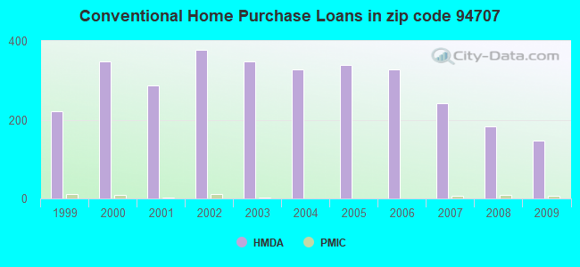 Conventional Home Purchase Loans in zip code 94707