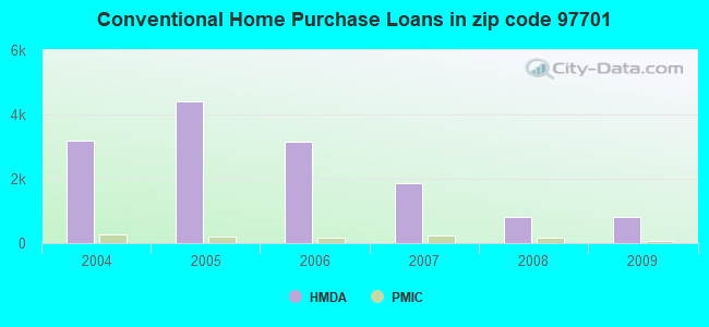 Conventional Home Purchase Loans in zip code 97701