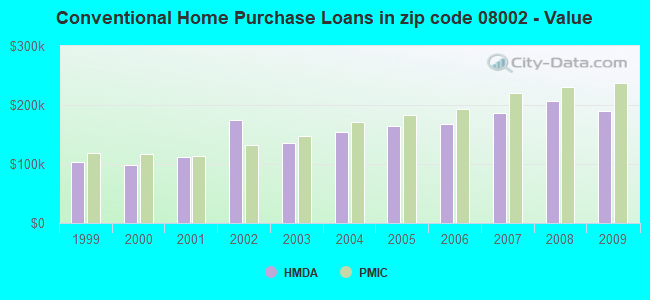 Conventional Home Purchase Loans in zip code 08002 - Value