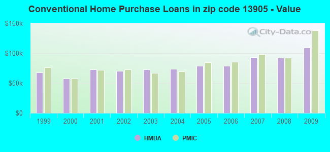 Conventional Home Purchase Loans in zip code 13905 - Value