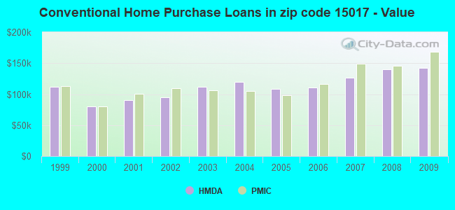 Conventional Home Purchase Loans in zip code 15017 - Value