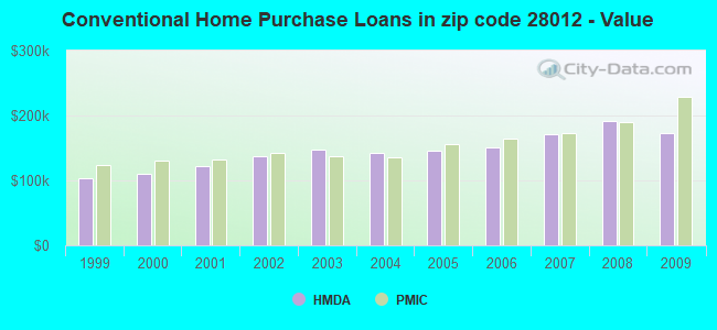 Conventional Home Purchase Loans in zip code 28012 - Value