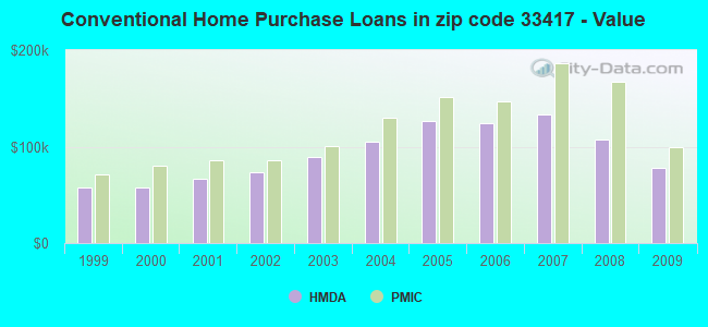 Conventional Home Purchase Loans in zip code 33417 - Value