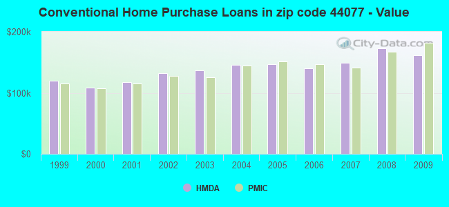 Conventional Home Purchase Loans in zip code 44077 - Value