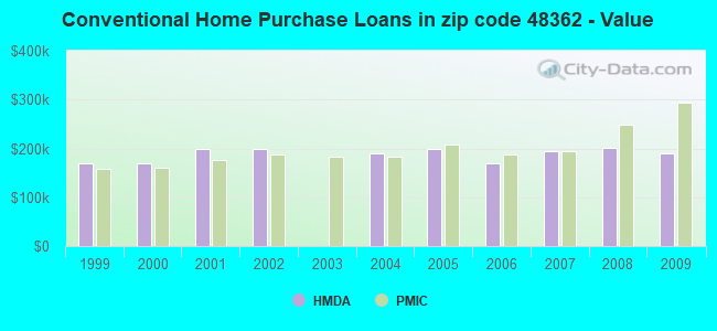 Conventional Home Purchase Loans in zip code 48362 - Value