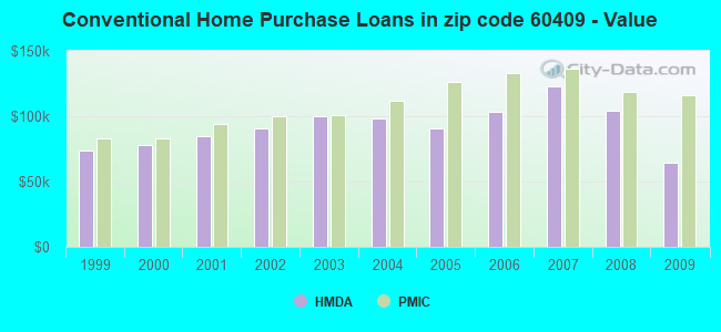 Conventional Home Purchase Loans in zip code 60409 - Value