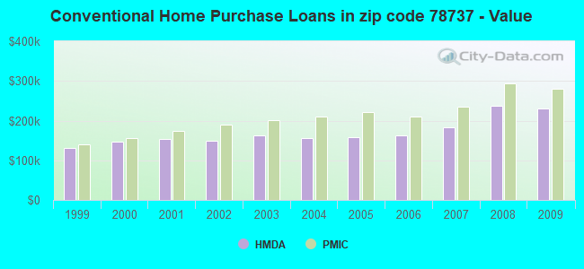 Conventional Home Purchase Loans in zip code 78737 - Value