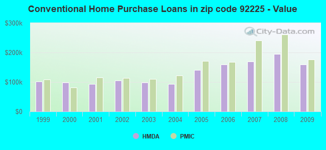 Conventional Home Purchase Loans in zip code 92225 - Value