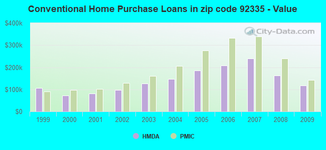 Conventional Home Purchase Loans in zip code 92335 - Value