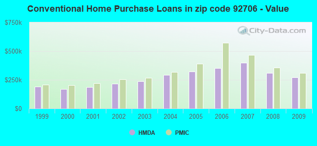 Conventional Home Purchase Loans in zip code 92706 - Value