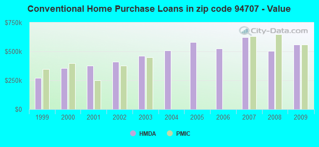 Conventional Home Purchase Loans in zip code 94707 - Value