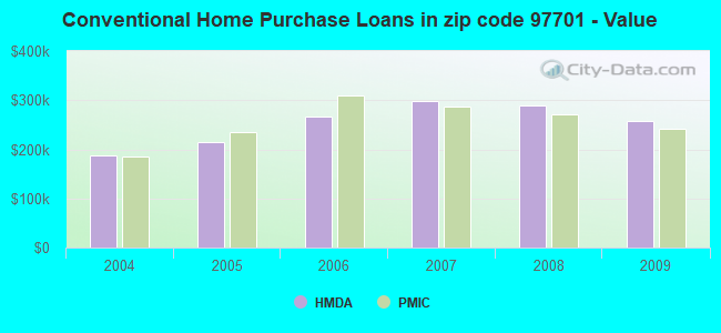 Conventional Home Purchase Loans in zip code 97701 - Value