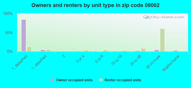 Owners and renters by unit type in zip code 08002