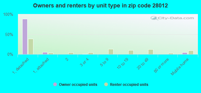 Owners and renters by unit type in zip code 28012