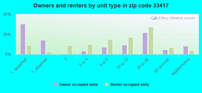 Owners and renters by unit type in zip code 33417
