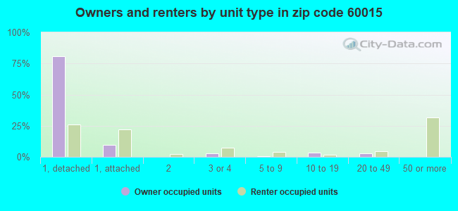 Owners and renters by unit type in zip code 60015