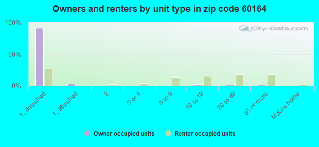 Owners and renters by unit type in zip code 60164