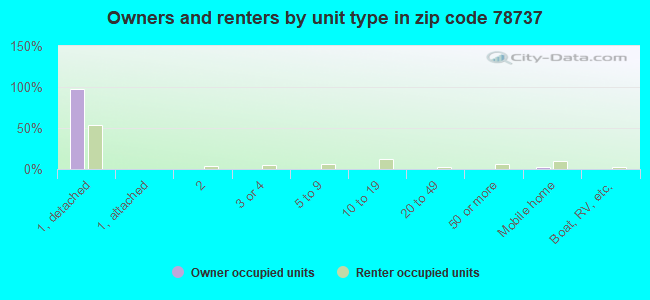 Owners and renters by unit type in zip code 78737
