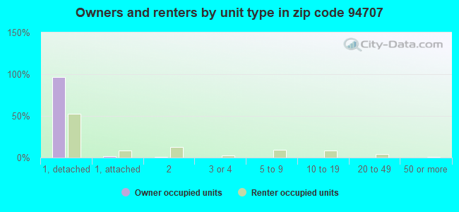 Owners and renters by unit type in zip code 94707