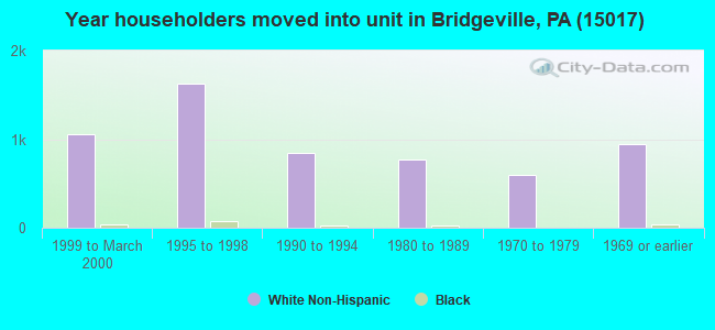 Year householders moved into unit in Bridgeville, PA (15017)